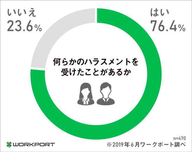 経験者、76.4%。転職エージェント・ワークポート、ハラスメントに関する調査を実施