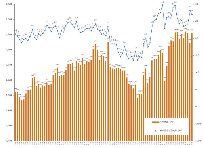 20ヶ月連続でプラス。エン・ジャパン、2020年1月度の派遣平均時給を発表