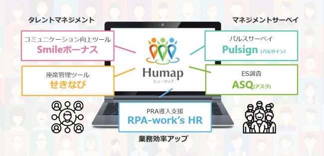 マーケティングリサーチのアスマーク、「従業員総活躍サービス Humap」提供開始