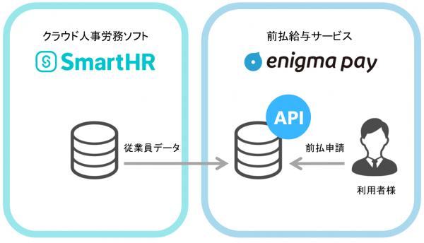 前払給与サービス「enigma pay」、人事労務ソフト「SmartHR」と連携開始