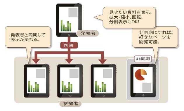 ネット不要のペーパーレス会議システム「SONOBA COMET Casual+」発売