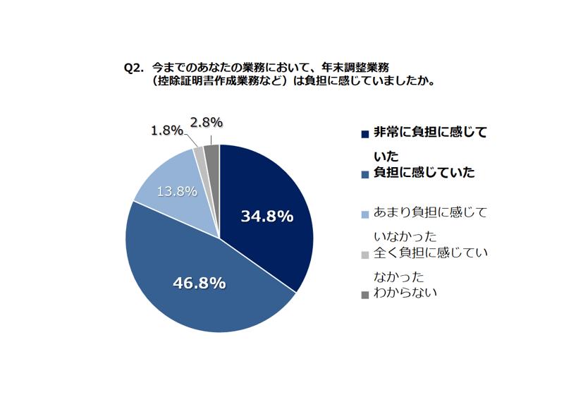 「電子化されてほしい」、91.0%。年末調整書類の電子化に関する調査