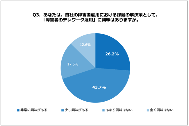約7割の人事が肯定的。D&I「障がい者のテレワーク雇用に対する意識」調査