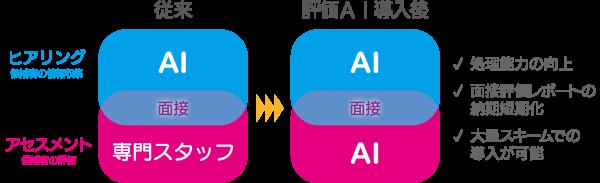 バイトAI面接サービス「SHaiNライト」、評価AIの開発に成功