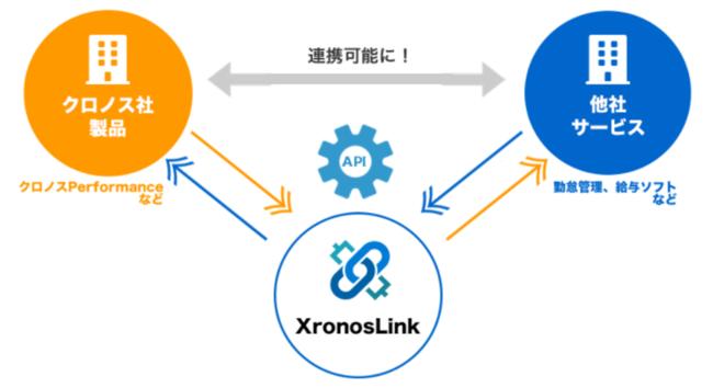 人事労務ソフト「オフィスステーション」、「クロノスPerformance」と連携