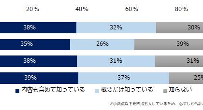 実際にしたことがある人、7%。「ミドルの転職」のワーケーション調査
