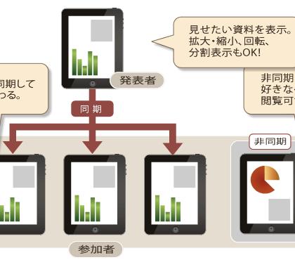 CIJ、ペーパーレス会議システム「SONOBA COMET」サブスク版を提供開始