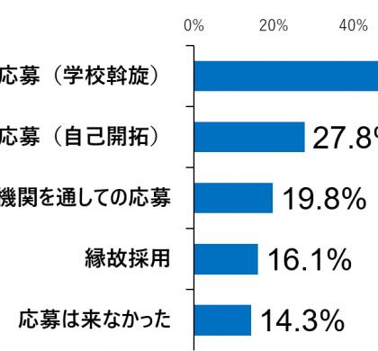 57.9%が2022年も積極的に高卒を採用。ジンジブ、高卒採用活動を調査