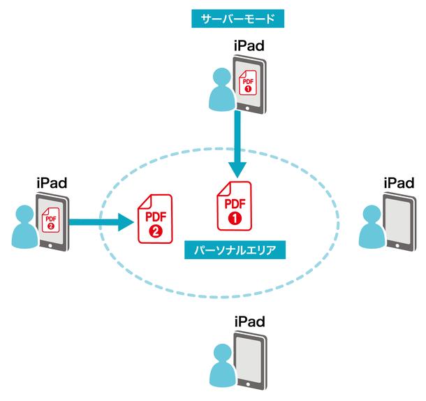 日本インフォメーション、ペーパーレス会議「パーソナルエリア会議」を無償提供