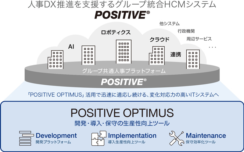 人財活用を支援するHCMシステム「POSITIVE」、販売対象を拡大へ