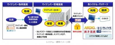 マイナンバーを一括管理できるシステムが登場。9月から販売開始