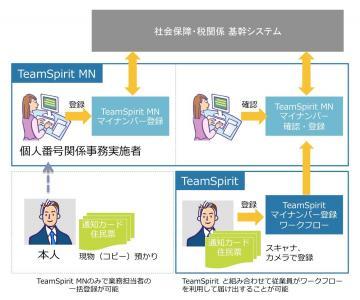 株式会社チームスピリット「TeamSpirit MN」をリリース