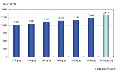 矢野経済研究所が、給与計算アウトソーシング市場の調査結果を発表
