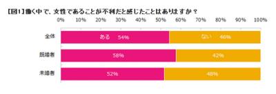 女性社員の半数以上が「職場のジェンダーハラスメント」を感じている!