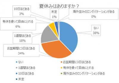 37.9%のビジネスパーソンが「夏休みはない」と回答!
