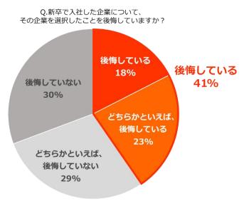 新卒の会社選び、4割以上が「後悔している」!?