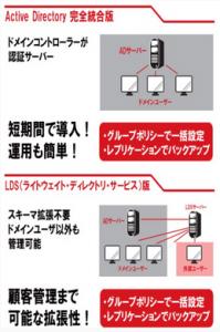 世界標準の指紋認証システムでなりすましを排除!「DigitalPersona Altus 1.2」