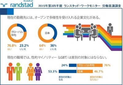 日本の職場はLGBTに閉鎖的との調査結果、労働者の半数が同意