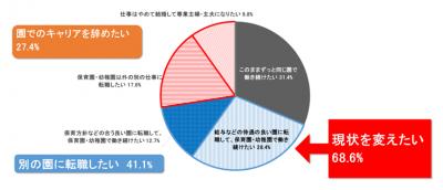保育士・幼稚園教員の7割が転職・退職を希望!?