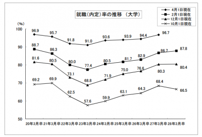 平成28年3月卒大学生就職内定率は87.8%(前年同期比1.1ポイント増)