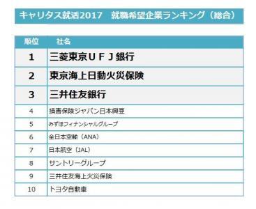 キャリタス就活2017就職希望企業ランキング(全国速報版)発表!