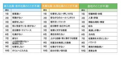 日本の社会人が思う、会社内の不満