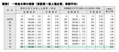 今年の夏のボーナス調査 – 支給増加傾向