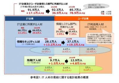 日本の経済成長・セキュリティ強化に優秀IT人材必須