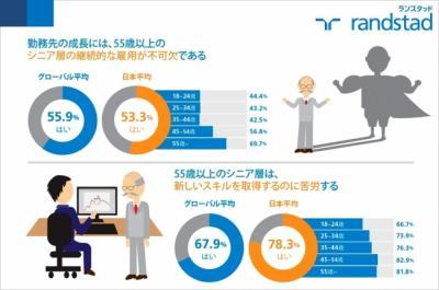 シニア層に対する期待と本音 – 日本の労働力