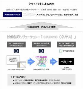 製造業のジョブローテーション・人材活用システム