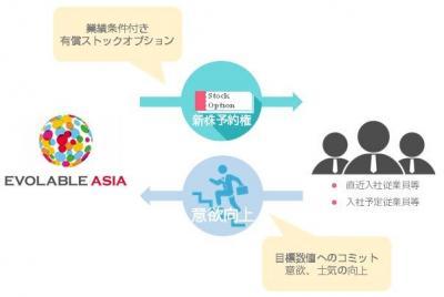 エボラブルアジア、従業員等への有償ストックオプションの発行