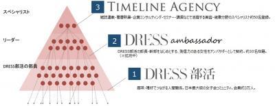 働く女性が商品プロモーション – 女子会コミュニティ「DRESS」
