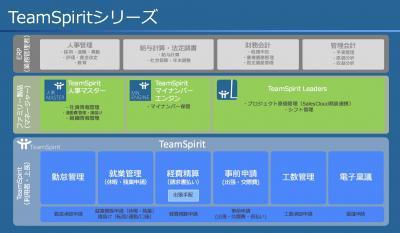 急成長中のWHILLが「TeamSpirit」を採用!