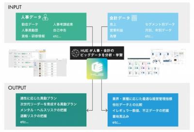 近畿大学、日本の大学初! 法人業務システムを人工知能型へ