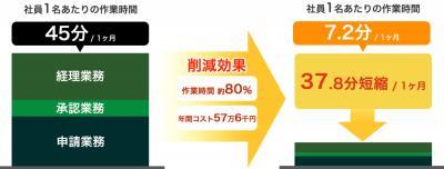 交通費精算・経費精算システム『ハイ!経費』、経理業務のコストを大幅削減!
