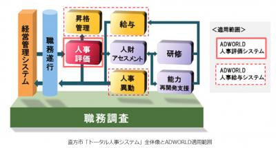 日立ソリューション他 「ADWORLD 人事評価システム」を福岡県直方市で運用開始