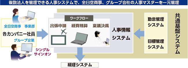 経営の効率化で意思決定のスピード化とガバナンスの強化を実現(全日空商事新システム稼働)