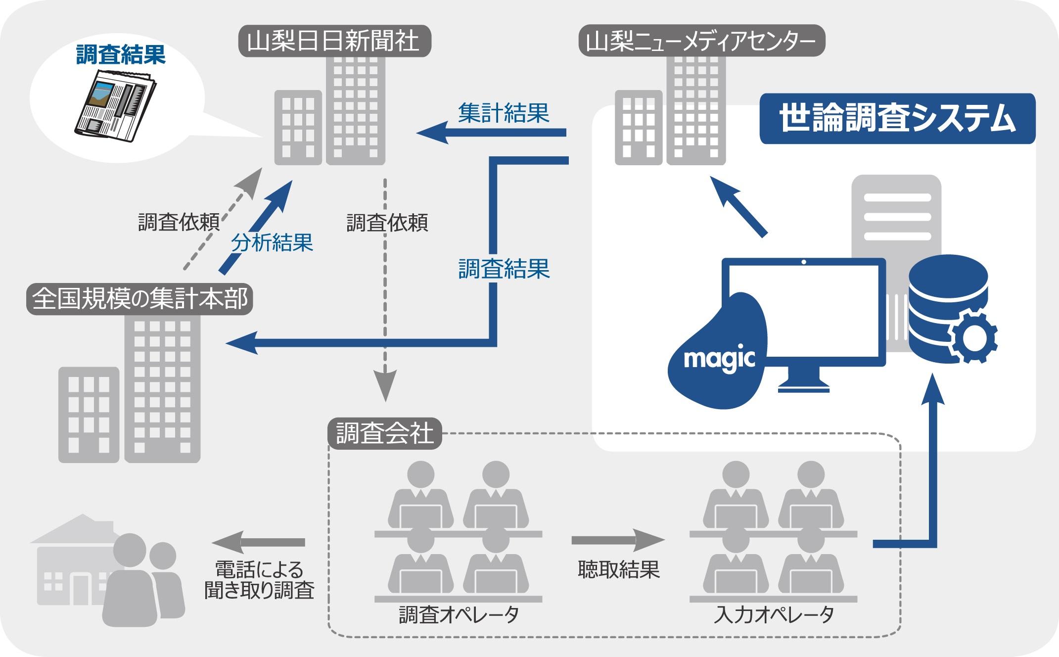 山梨日日新聞社、世論調査システムをMagicで構築