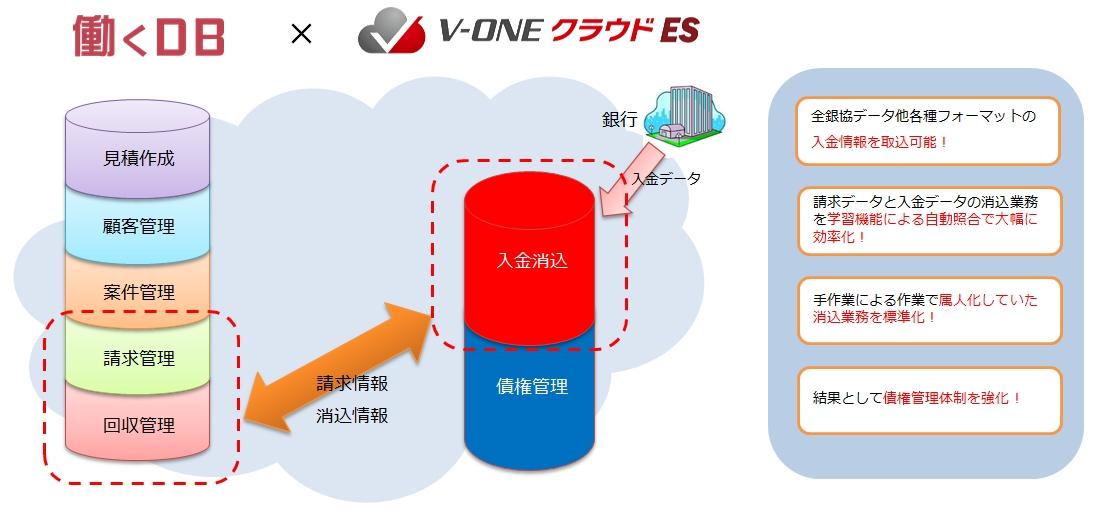 中小企業向け入金消し込み業務効率化サービス「V-ONEクラウドES」の提供を開始