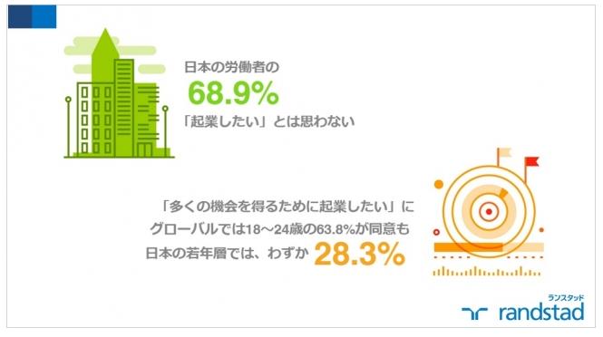 7割の日本人労働者「起業したくない」