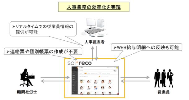 HRオートメーションシステム「サイレコ」、「社労士連携キット」をリリース