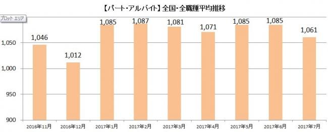 主婦特化型求人サイト「しゅふJOBパート」、2017年7月分の「平均時給」を発表