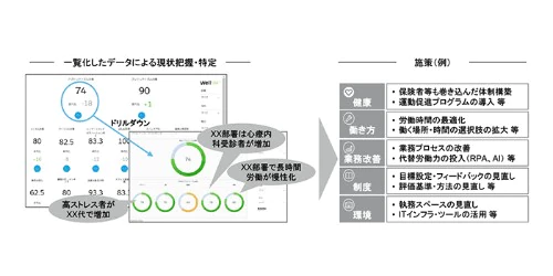 DTC、日本企業の働き方改革を進める健康経営アプリ「WellMe」の提供を開始