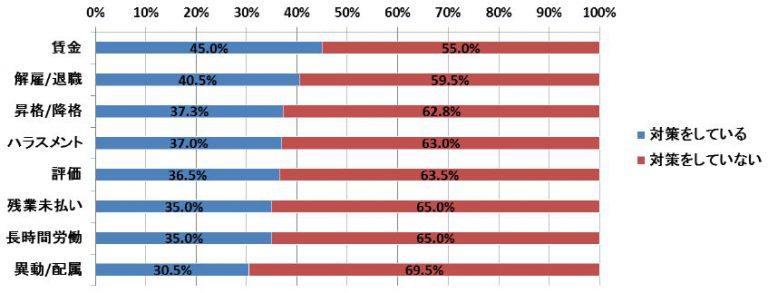 あしたのチーム、「労務・人事の訴えの対策」調査の結果を発表