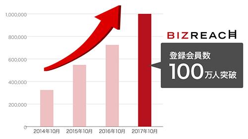即戦力人材特化型転職サイト「ビズリーチ」、登録会員数が100万人突破