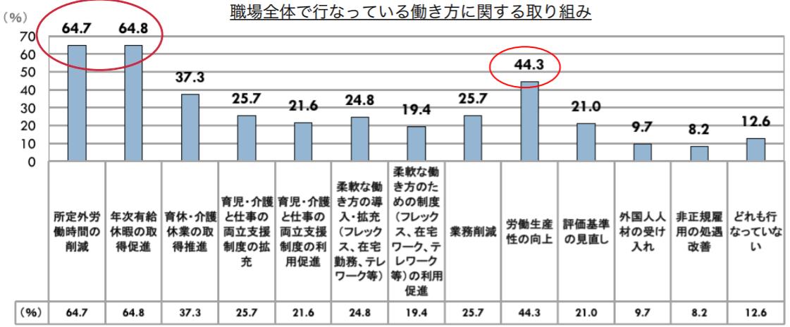 ファザーリング・ジャパン、「ボスの本音(ボスジレンマ)」に関する調査