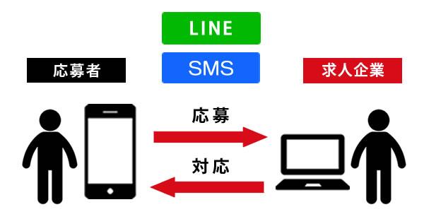 採用支援システム「リクオプ」「ハイソル」、LINE・SMS対応機能を追加
