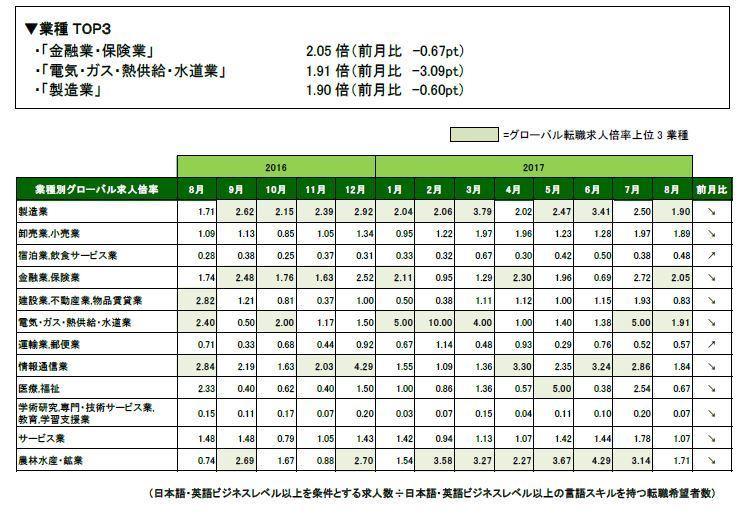 訪日客向け人材需要、高水準。8月末時点の「グローバル転職求人倍率」発表