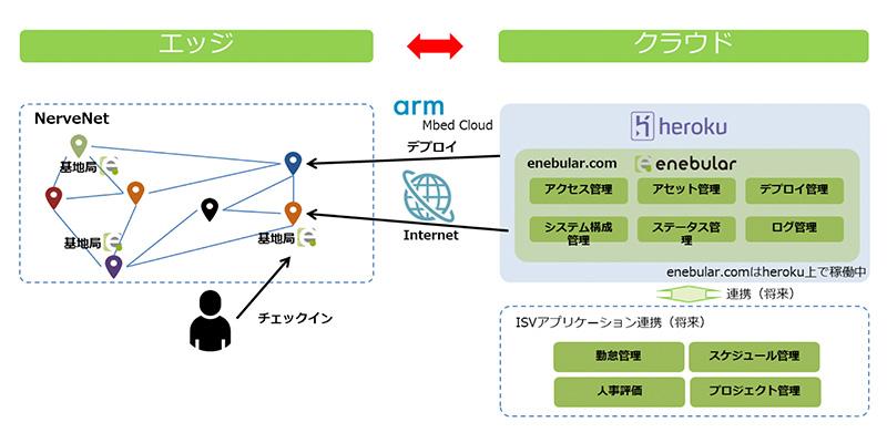 ウフル、「働き方改革」を支援するIoTワーキングシステムを構築