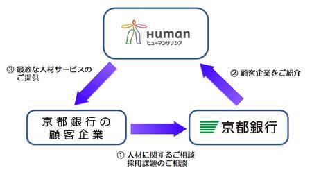 人材の課題解決を支援。ヒューマンリソシア、京都銀行と業務提携。